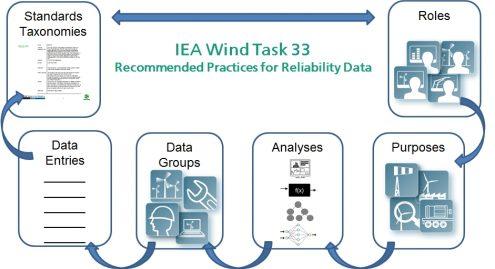 IEA-Wind-Roles-Taxonomies