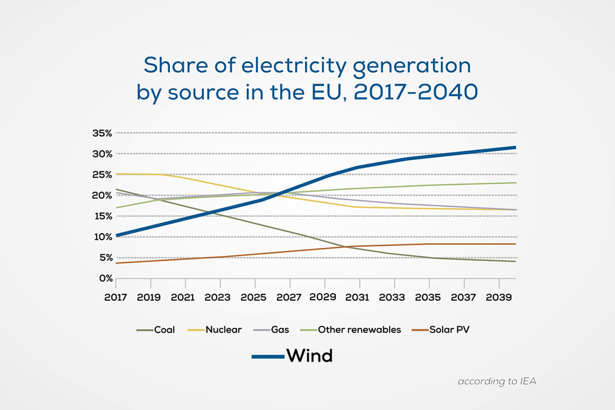 Wind energy set to become EU's largest power source well