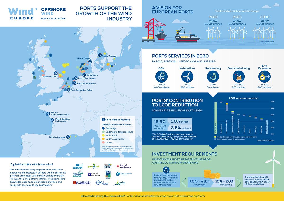 https://windeurope.org/wp-content/uploads/Ports-Platform-inforgraphic.jpg