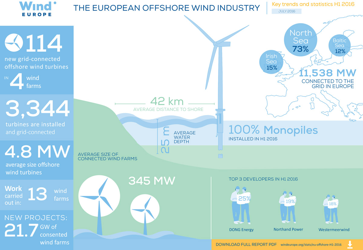 WindEurope-mid-year-offshore-statistics-2016-infographic