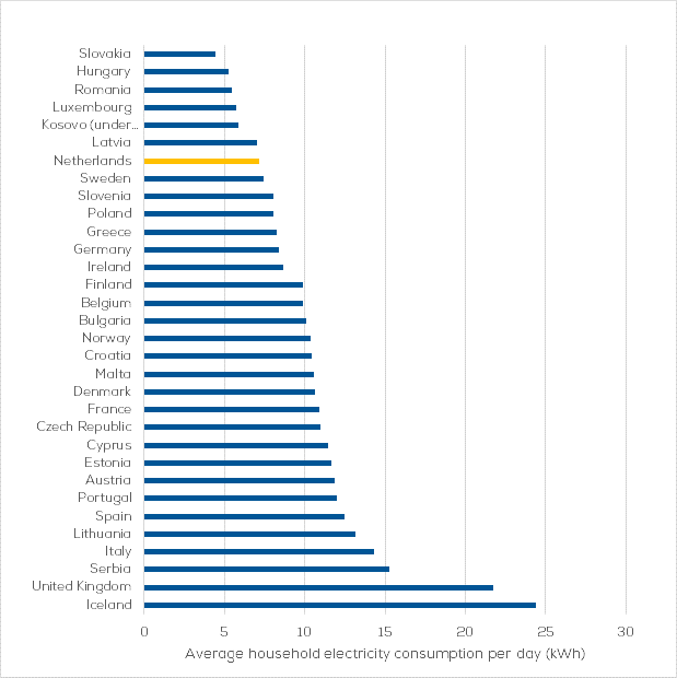 Average household electricity consumption per day