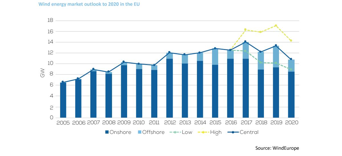 Wind energy in Europe: Outlook to 2020 | WindEurope