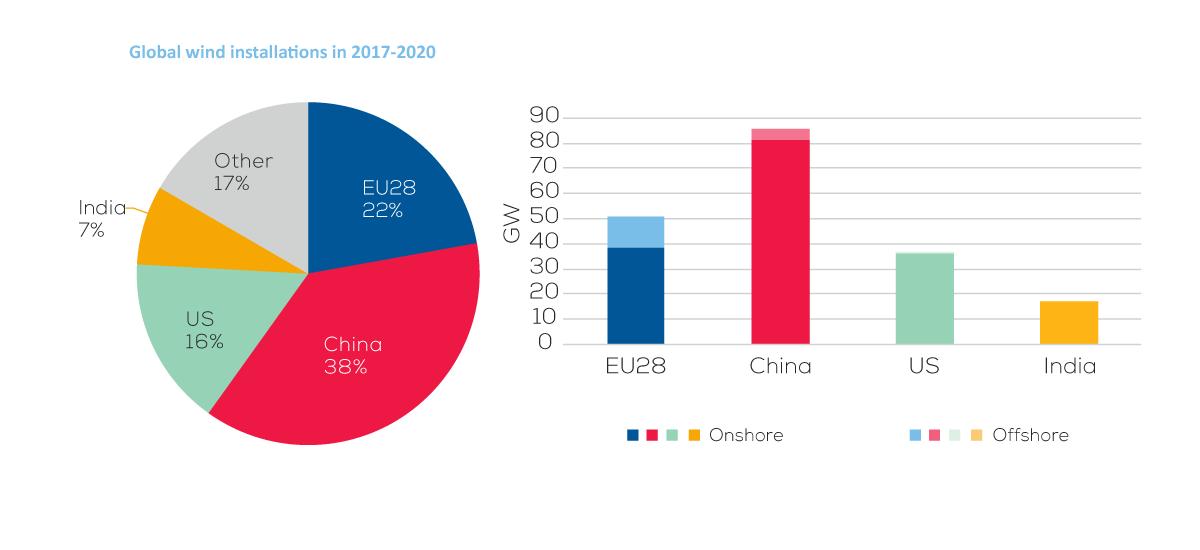 Wind energy in Europe: Outlook to 2020   WindEurope