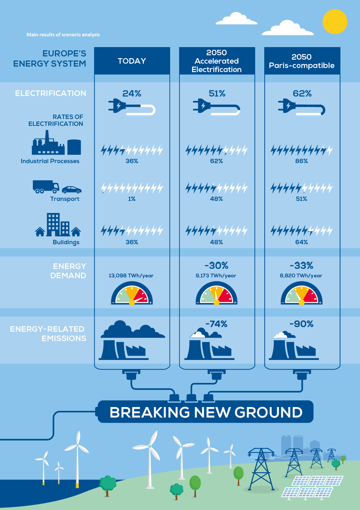 https://windeurope.org/wp-content/uploads/images/about-wind/reports/breaking-new-ground/key-figures/graph01.jpg