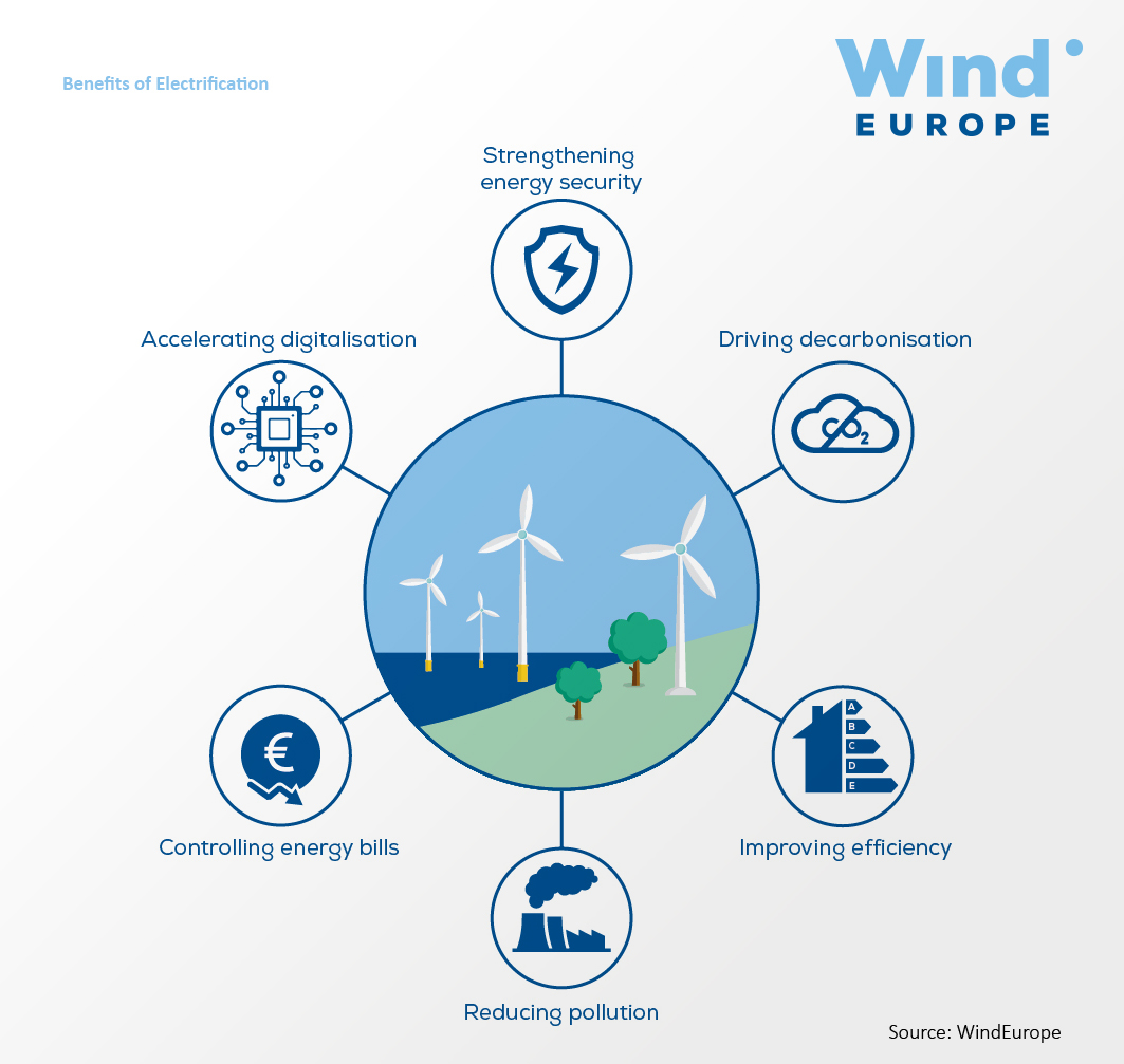 https://windeurope.org/wp-content/uploads/images/about-wind/reports/breaking-new-ground/key-figures/graph02.jpg