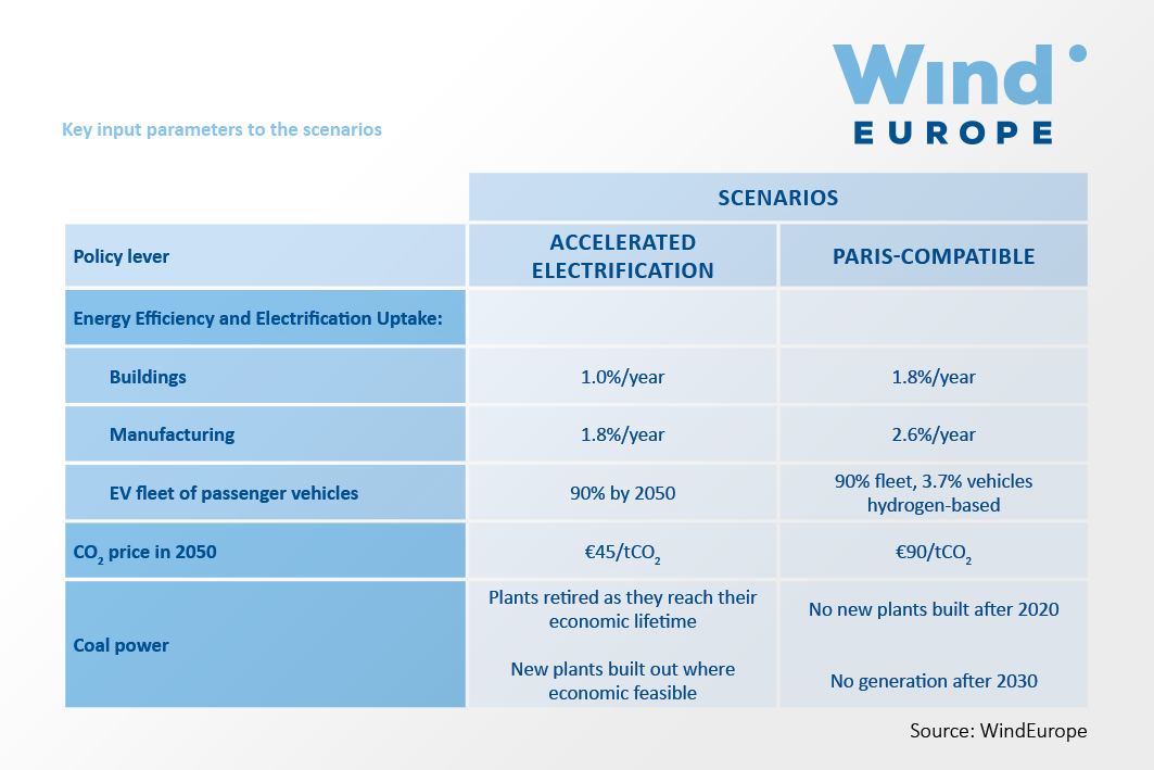 https://windeurope.org/wp-content/uploads/images/about-wind/reports/breaking-new-ground/key-figures/graph03.jpg