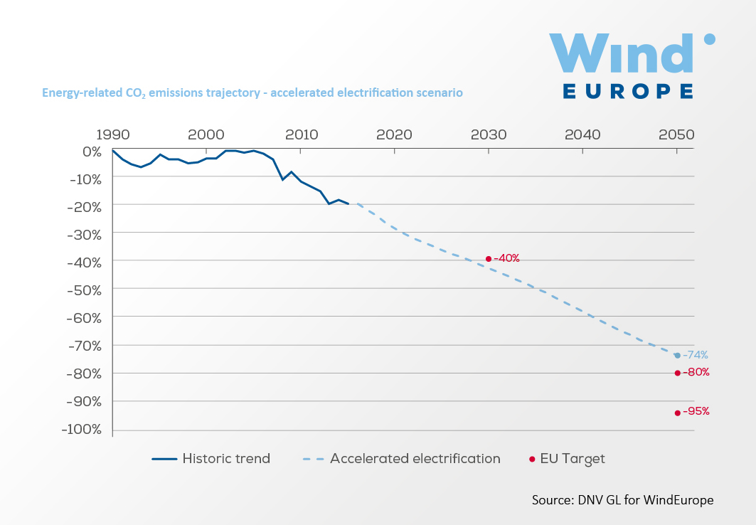 https://windeurope.org/wp-content/uploads/images/about-wind/reports/breaking-new-ground/key-figures/graph04.jpg