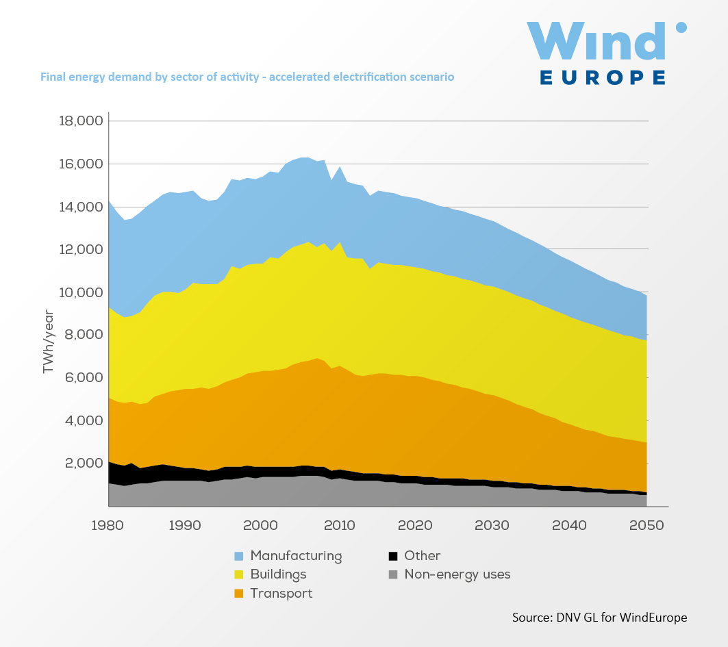 https://windeurope.org/wp-content/uploads/images/about-wind/reports/breaking-new-ground/key-figures/graph05.jpg