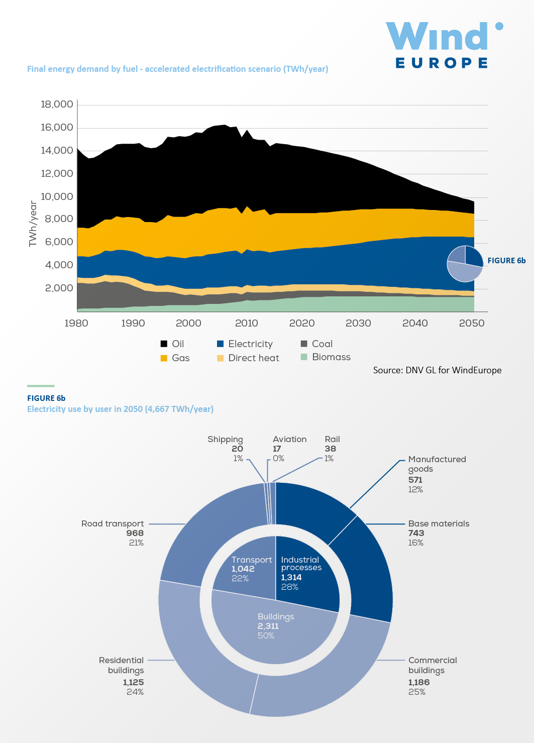 https://windeurope.org/wp-content/uploads/images/about-wind/reports/breaking-new-ground/key-figures/graph06.jpg
