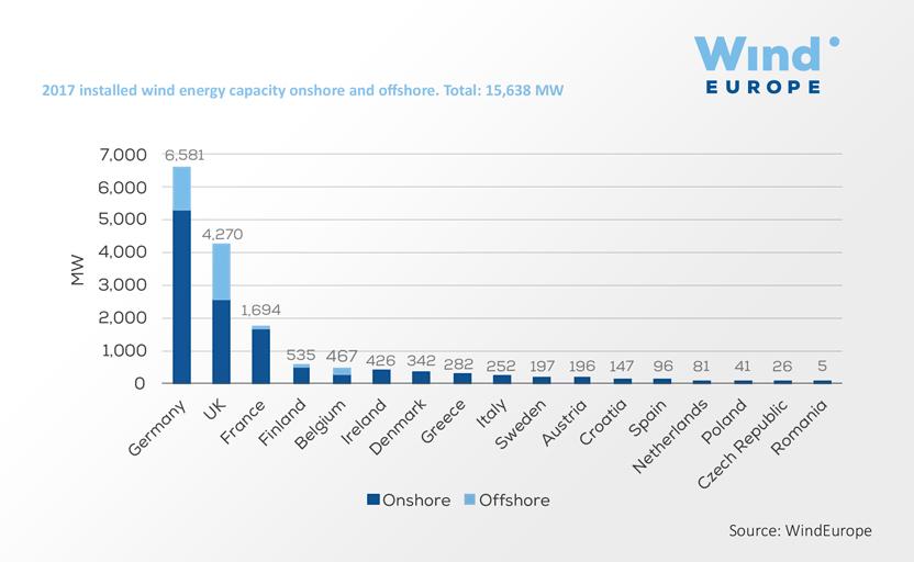 Wind In Power 2017 European Statistics Windeurope