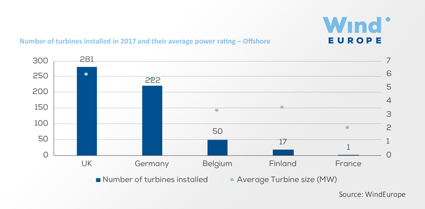 Wind in Power: 2017 European Statistics | WindEurope