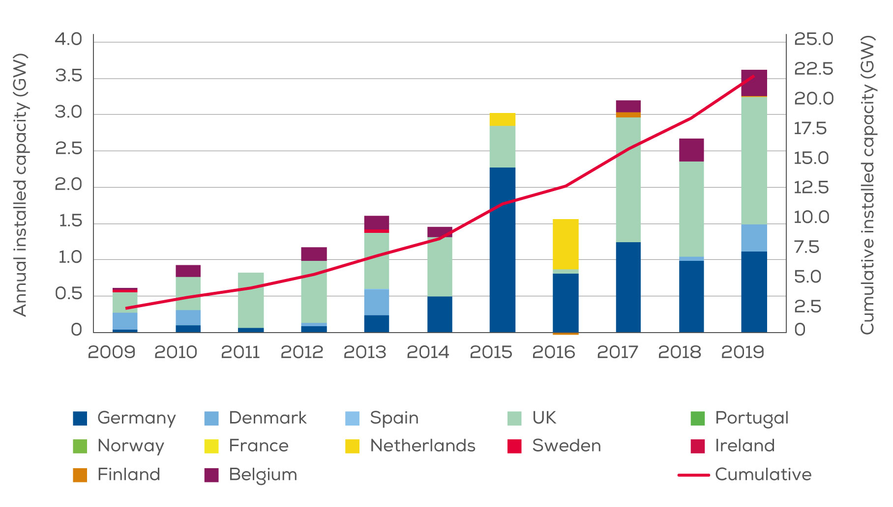 Cumulative and annual offshore  wind installations 2098-2019