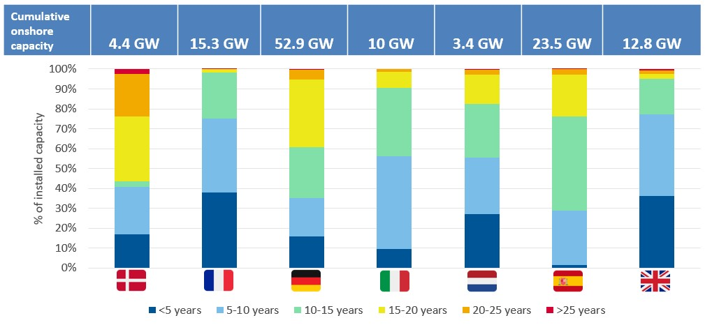 Age distribution of wind turbines, as of august 2018