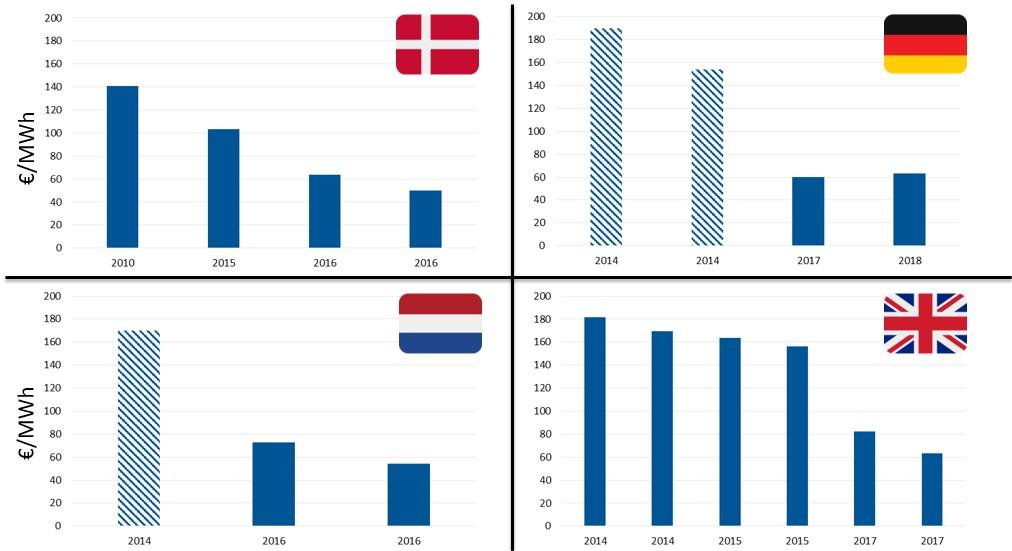 Economics | WindEurope