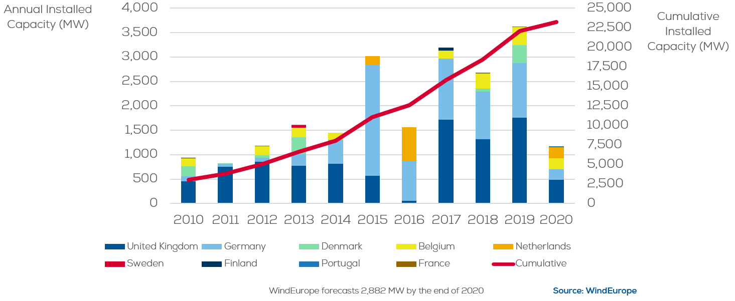 Cumulative and annual offshore wind installations