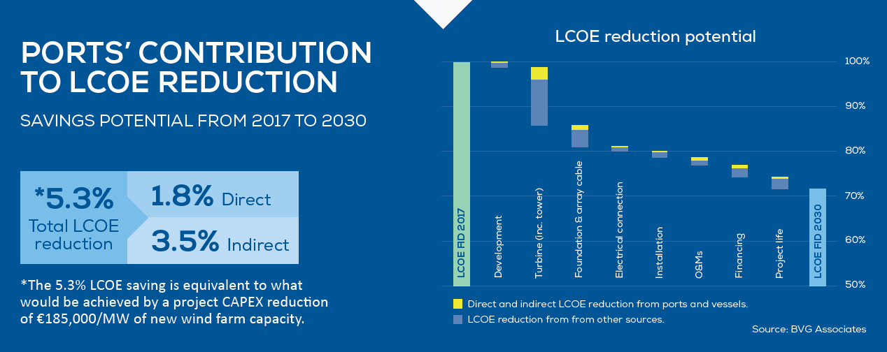 Ports' contribution to LCOE reduction